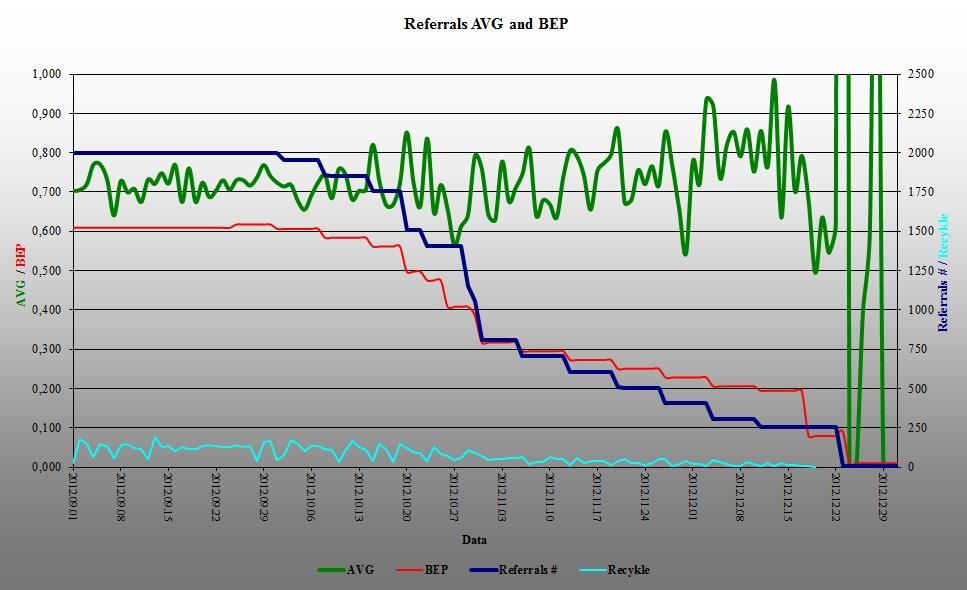 Neobux referalu aktyvumas