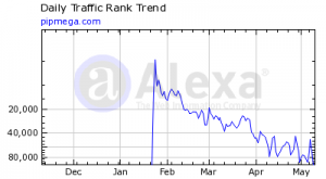 pip mega graph