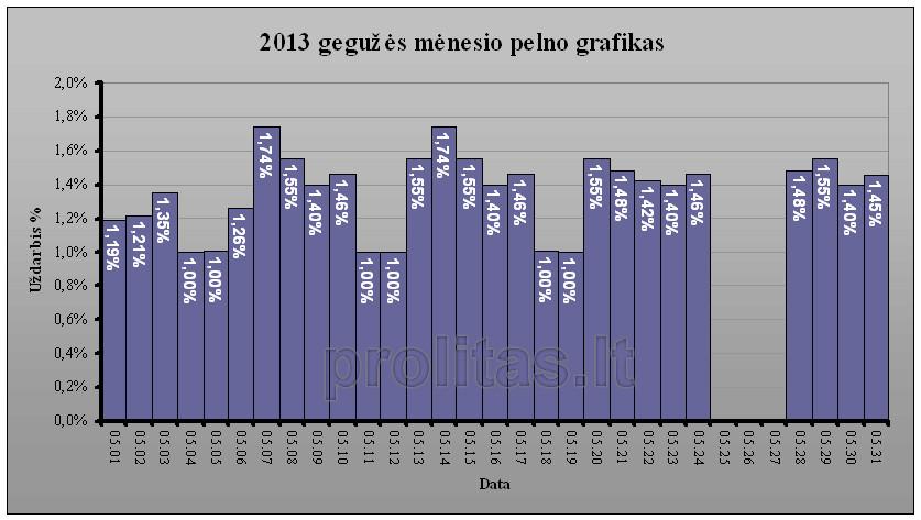 APR-results-gegužė