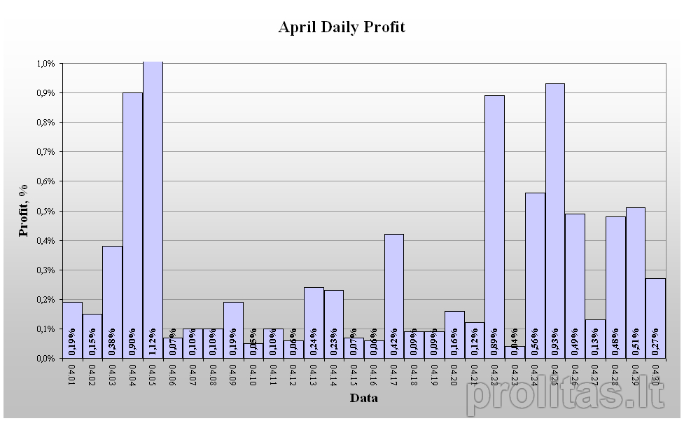 MTV daily results April