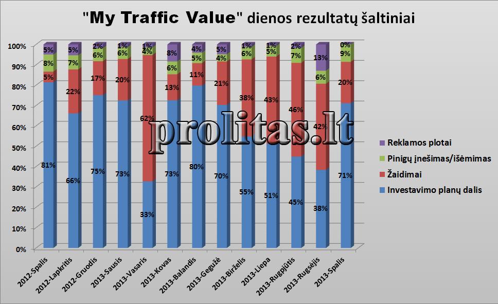 mtv-dienos-rezultatai-2013-10