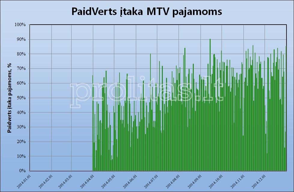 mtv-results-2014b