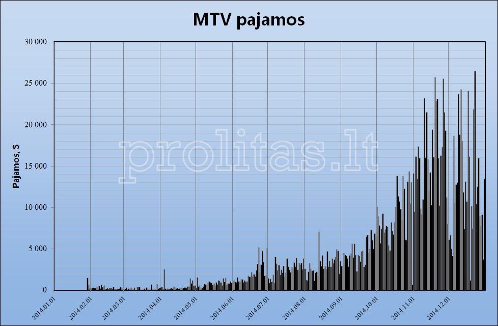 mtv-results-2014c