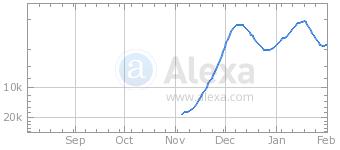DigAdz Alexa.com graph