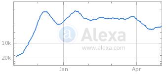 DigAdz Alexa raiting