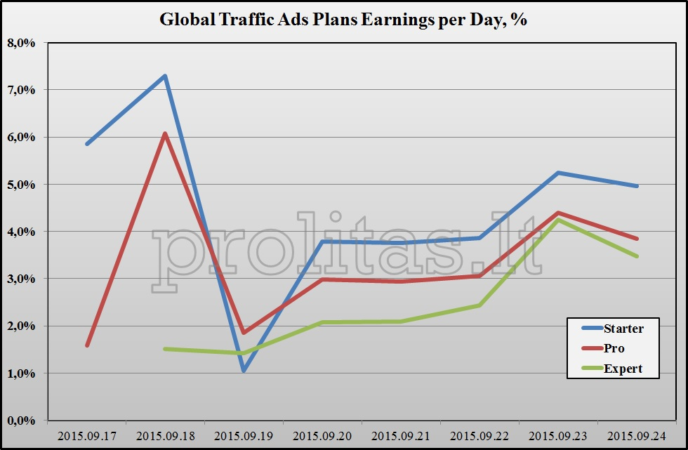 Global Traffic Ads profit