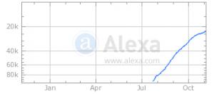 Parneru Alexa reitingas