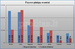 MytrafficValue Payeer balanse