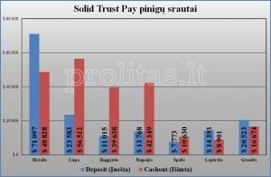 MytrafficValue SolidTrustPay balanse